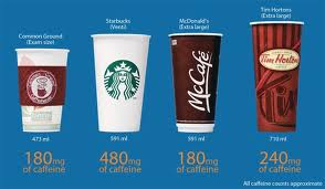 Bigger Coffee Cups Dr Lisa Young Phd Rdn